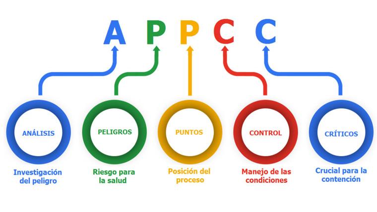 tecoal_cursos_Diseño-e-implantación-del-Sistema-de-Autocontrol